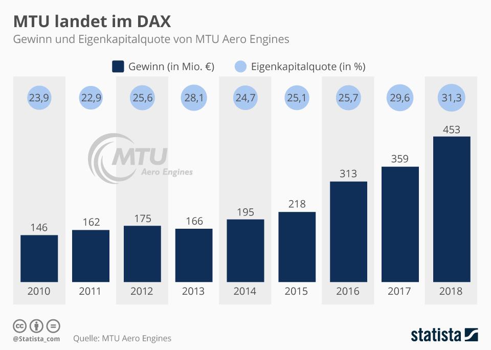 Infografik: MTU landet im DAX | Statista