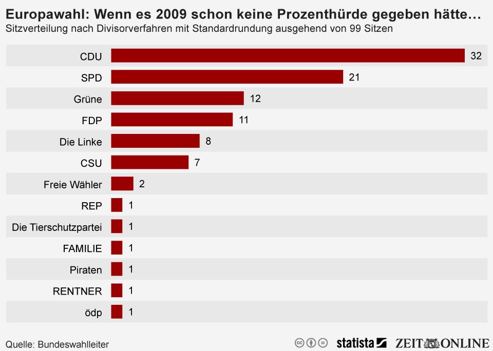 Infografik: Wenn es bei der Europawahl 2009 schon keine Prozenthürde gegeben hätte | Statista