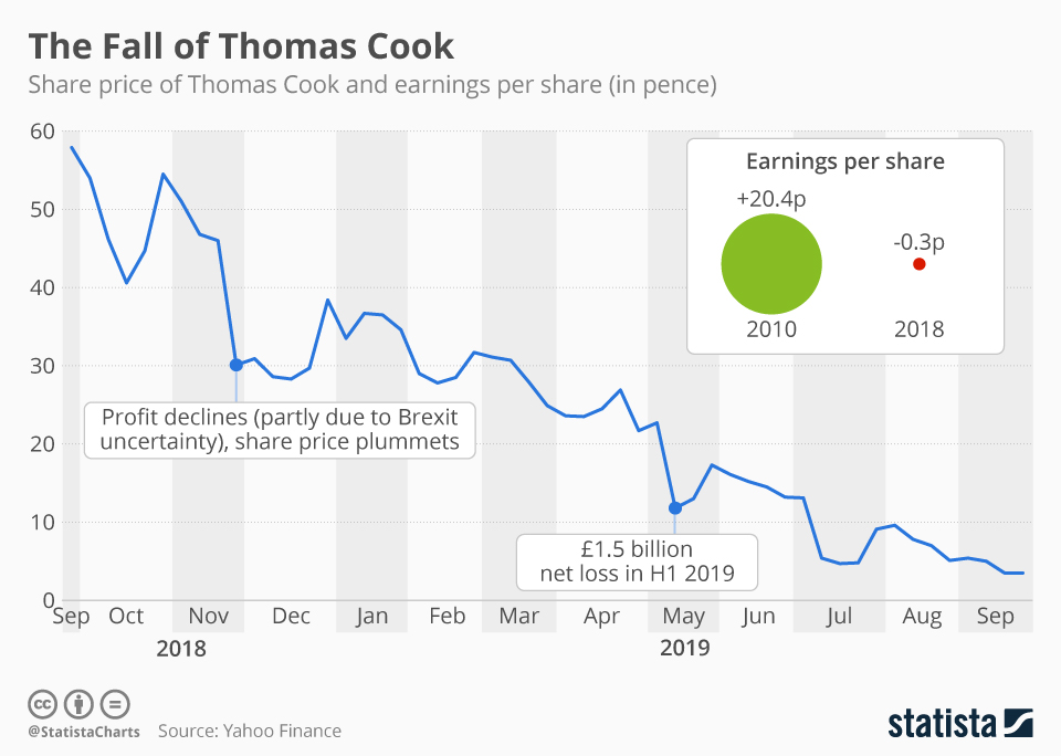 Infographic: The Fall of Thomas Cook | Statista