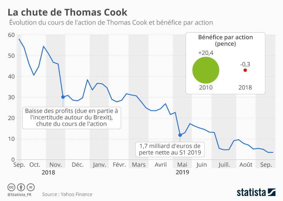 Infographie: La chute de Thomas Cook | Statista