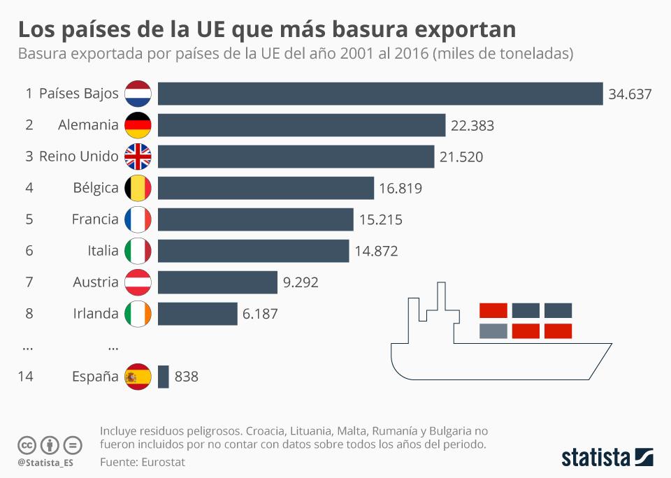 Infografía: Los países de la UE que más basura exportan | Statista