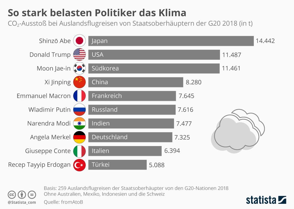 Infografik: So stark belasten Politiker das Klima | Statista