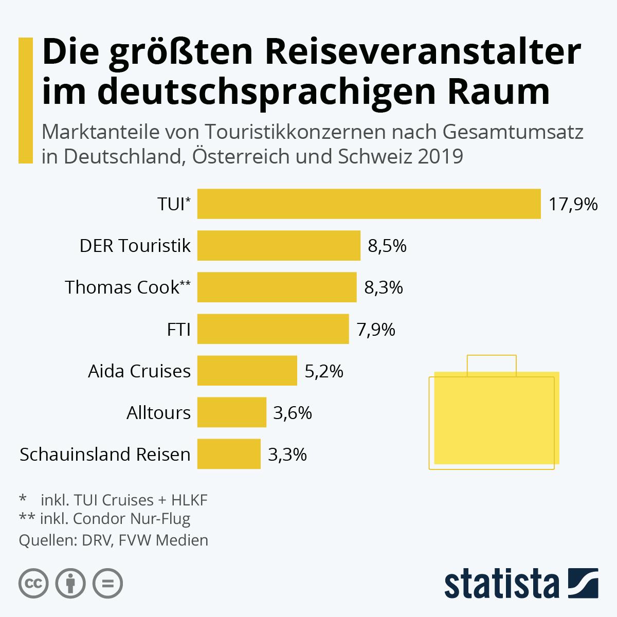 Infografik: Die größten Reiseveranstalter im deutschsprachigen Raum | Statista