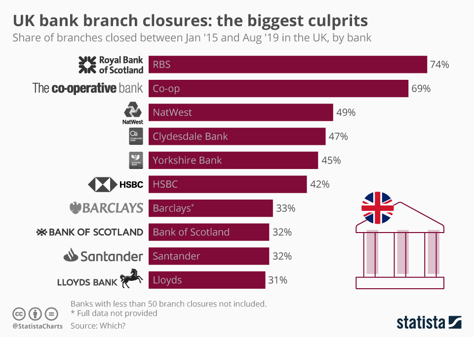 Infographic: UK bank branch closures: the biggest culprits | Statista