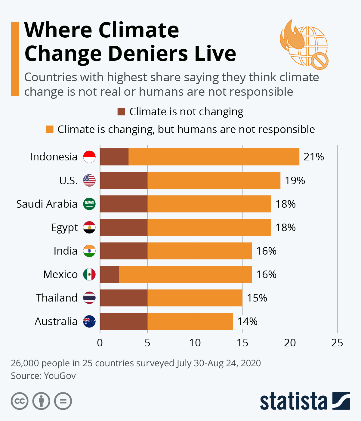 Chart: Where Most Climate Change Deniers Live | Statista