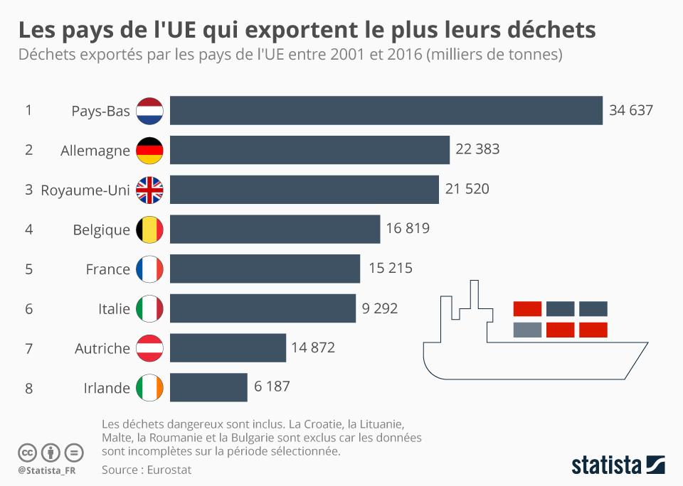 Infographie: Les pays de l'UE qui exportent le plus leurs déchets | Statista