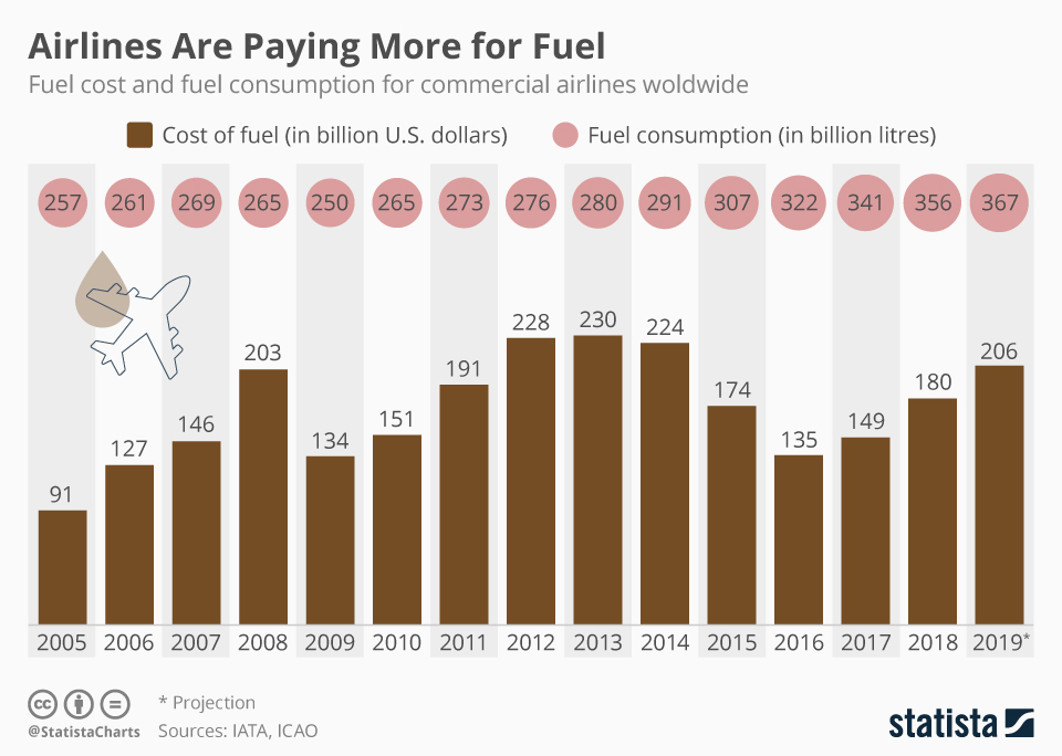 Infographic: Airlines Are Paying More for Fuel | Statista