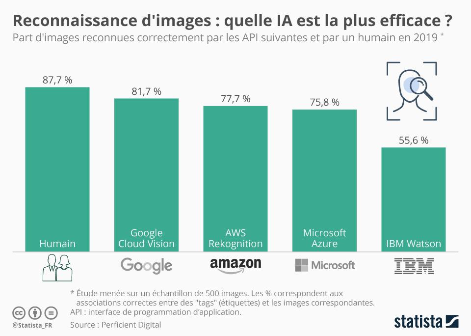 Infographie: Reconnaissance d'images : quelle IA est la plus efficace ? | Statista