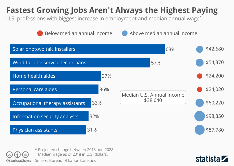Infographic: Fastest Growing Jobs Aren't Always the Highest Paying | Statista