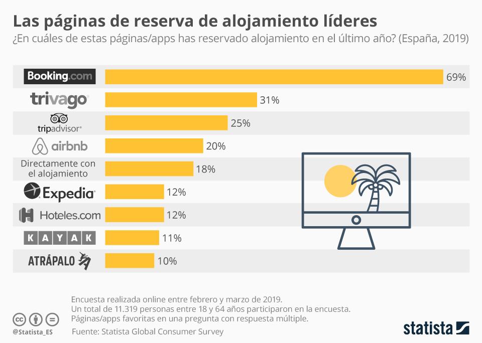 Infografía: Las plataformas de alojamientos turísticos preferidas en España | Statista