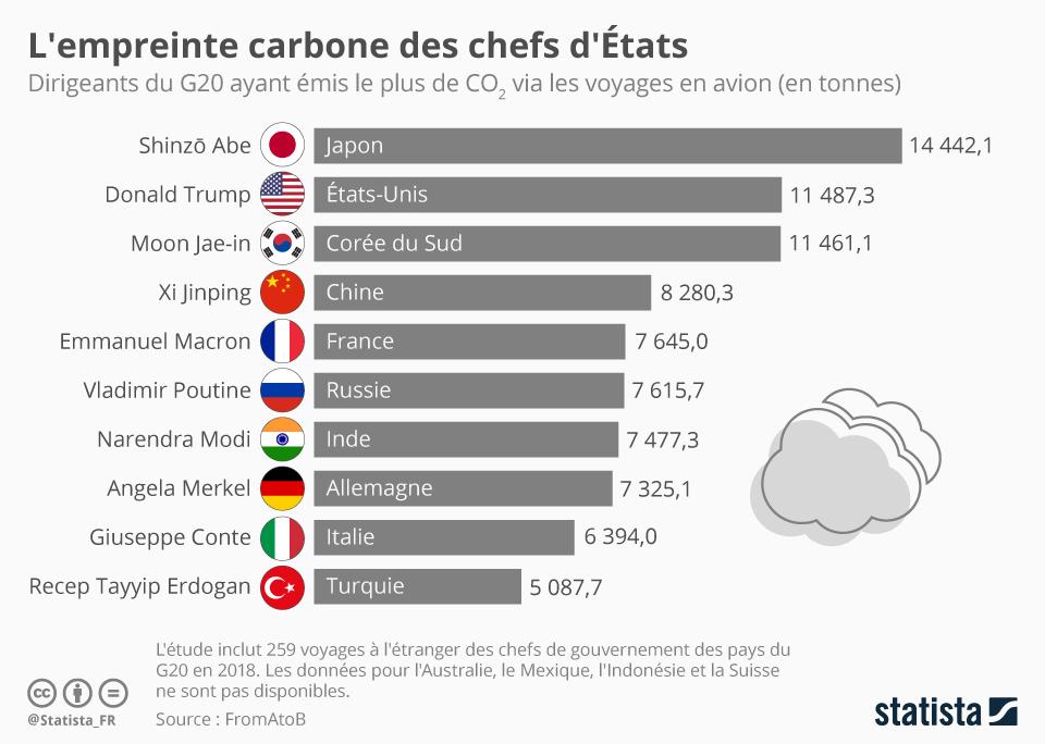 Infographie: L'empreinte carbone des chefs d'États | Statista