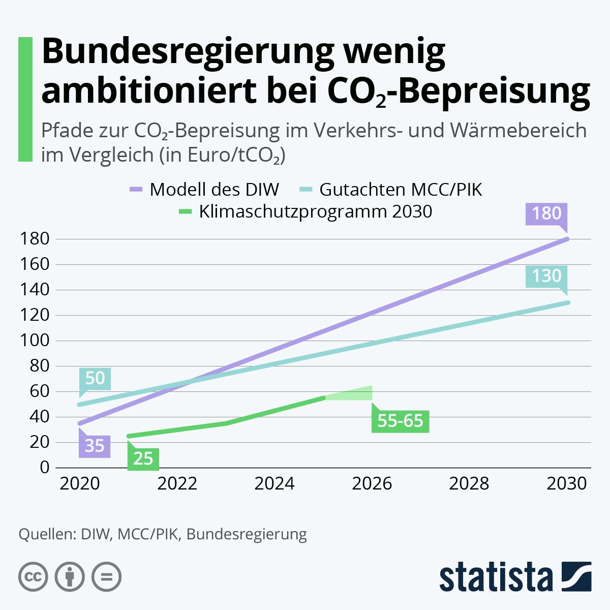Infografik: Bundesregierung wenig ambitioniert bei CO?-Bepreisung | Statista