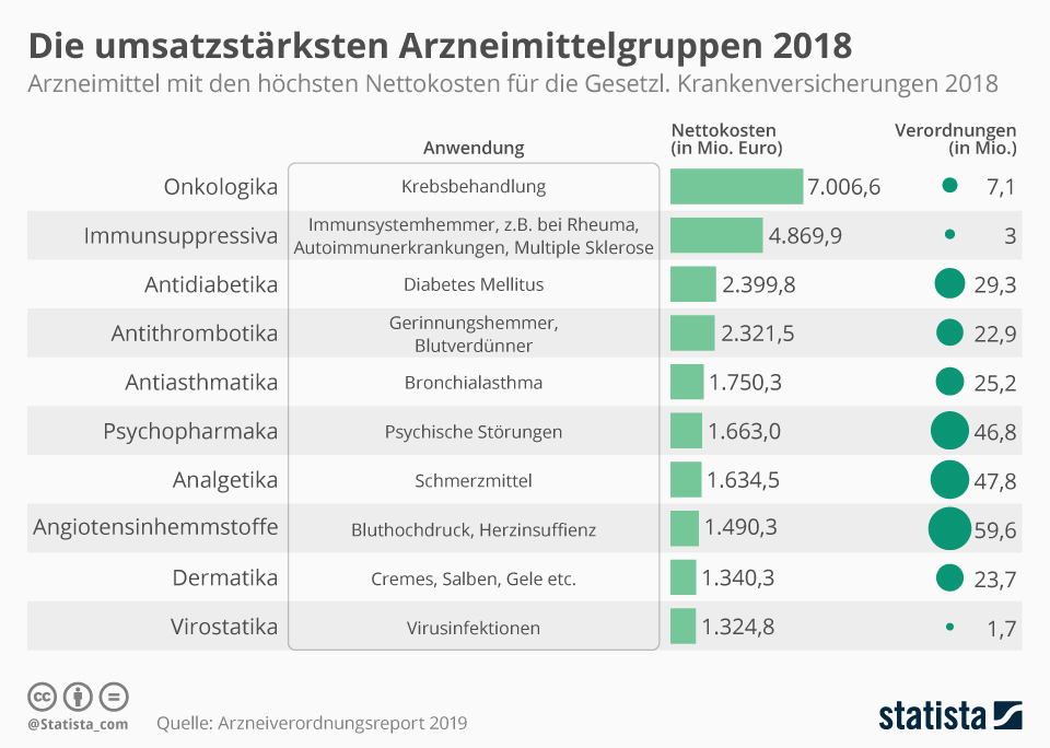 Infografik: Die umsatzstärksten Arzneimittelgruppen 2018 | Statista