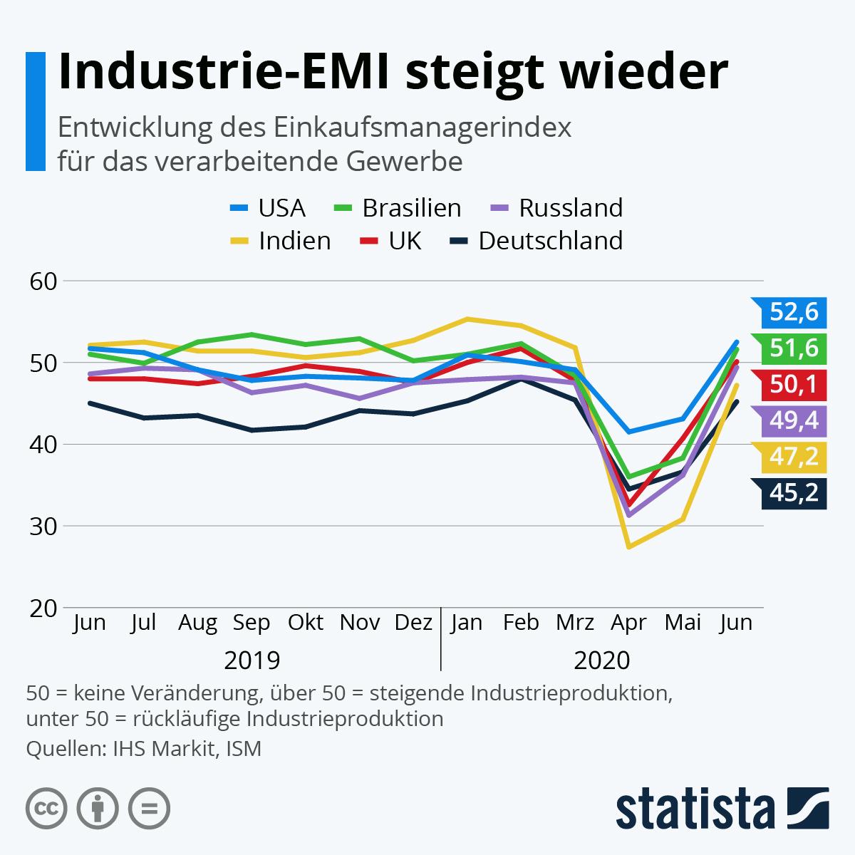 Infografik: Die deutsche Wirtschaft schrumpft | Statista