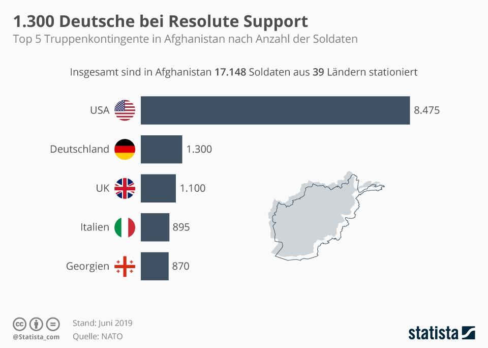 Infografik: 1.300 Deutsche bei Resolute Support | Statista