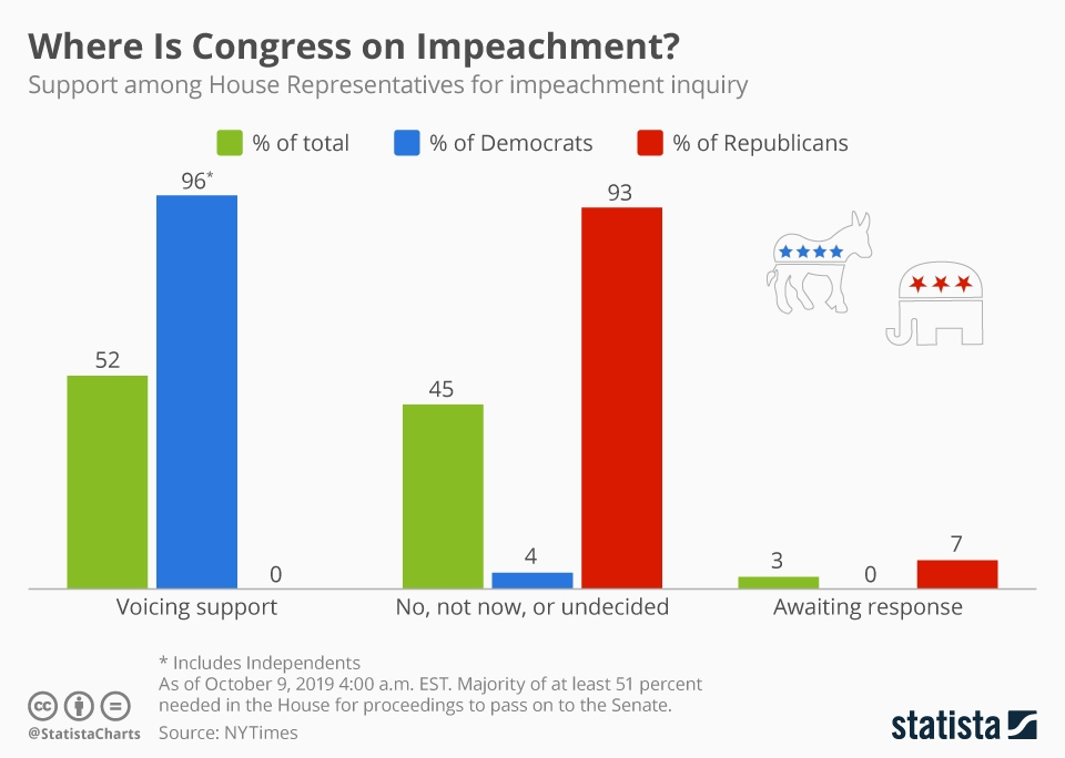 Infographic: Where Is Congress on Impeachment? | Statista