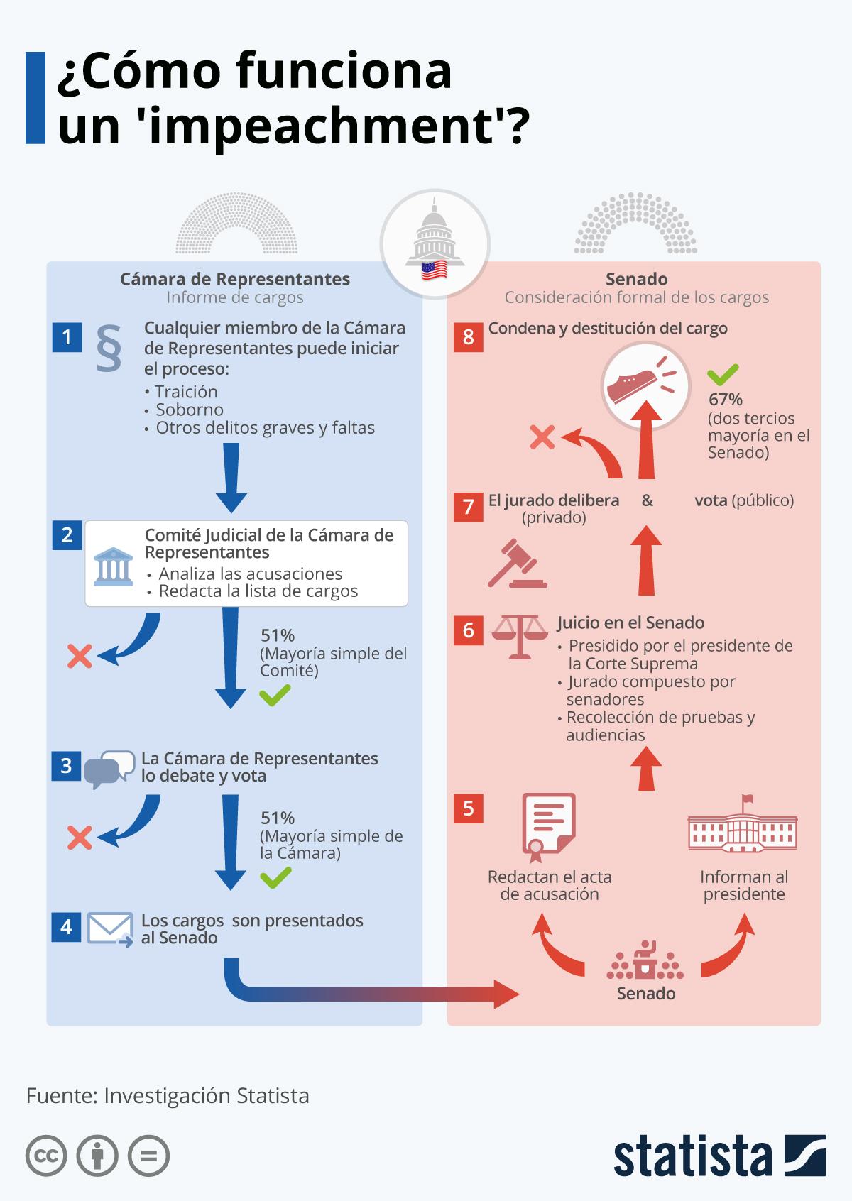 Infografía: ¿Cómo funciona un proceso de 'impeachment' en EE. UU.? | Statista
