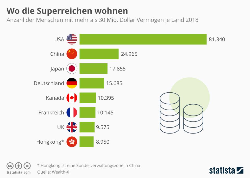 Infografik: Wo die Superreichen wohnen   Statista