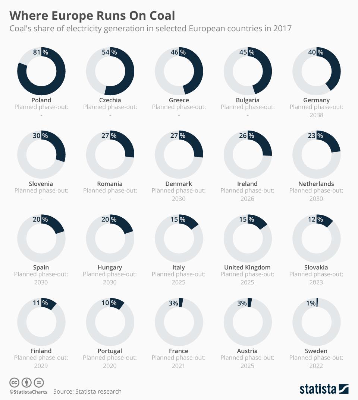 Infographic: Where Europe Runs On Coal   Statista