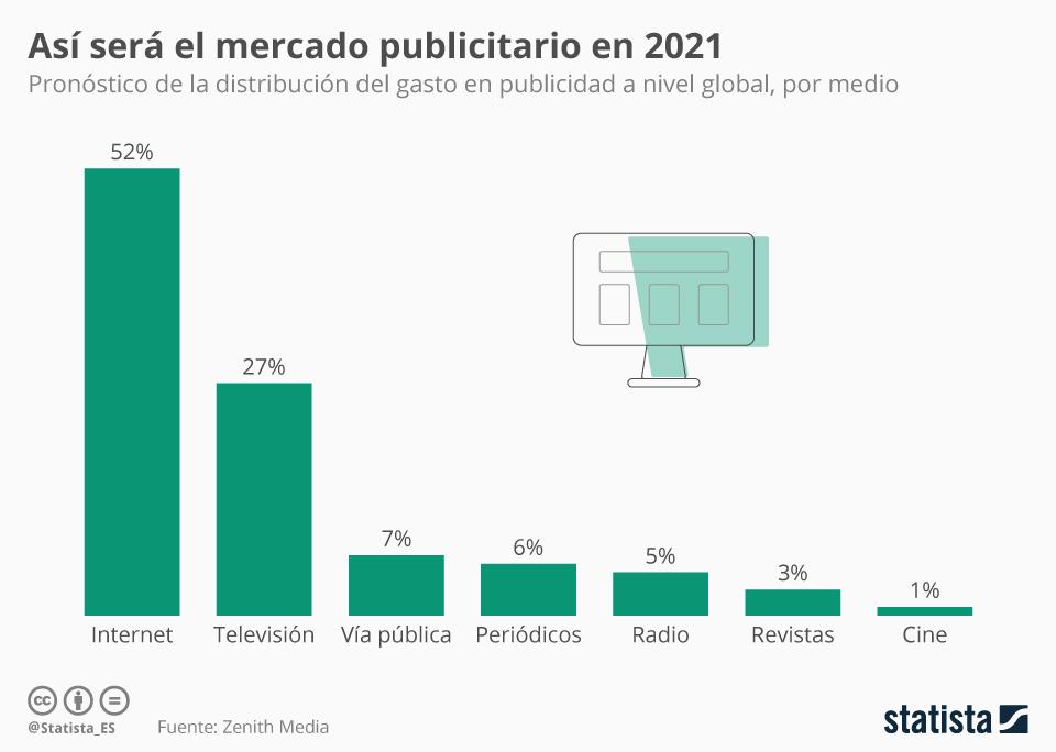 Infografía: Así será el gasto en publicidad en 2021 | Statista