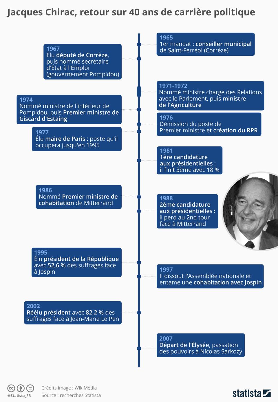 Infographie: Jacques Chirac, retour sur 40 ans de vie politique | Statista