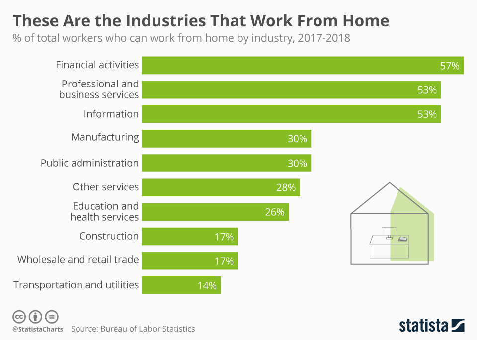 Infographic: These Are the Industries That Work From Home | Statista