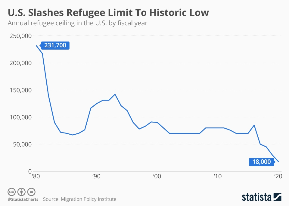 Infographic: U.S. Slashes Refugee Limit To Historic Low | Statista