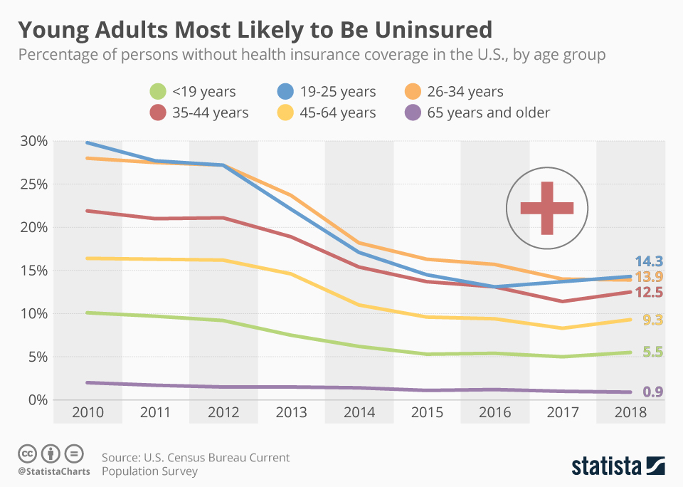 Infographic: Young Americans Most Likely to Lack Healthcare Coverage | Statista