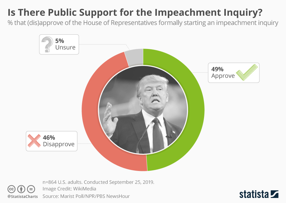 Infographic: Is There Public Support for the Impeachment Inquiry? | Statista