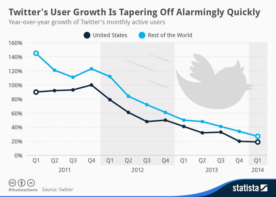 Infographic: Twitter's User Growth Is Tapering Off Alarmingly Quickly | Statista