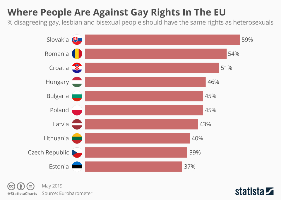 Against gay rights sources