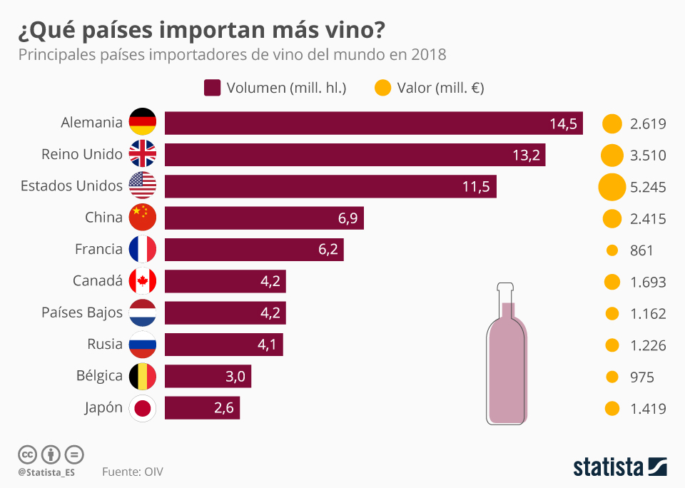 Infografía: Los países que importan más vino    Statista