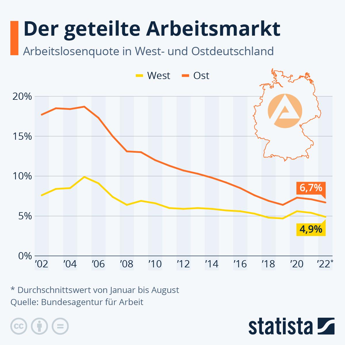 Infografik: Arbeitslosigkeit in Ost und West gleicht sich an | Statista