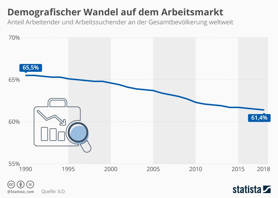 Infografik: Demografischer Wandel auf dem Arbeitsmarkt | Statista