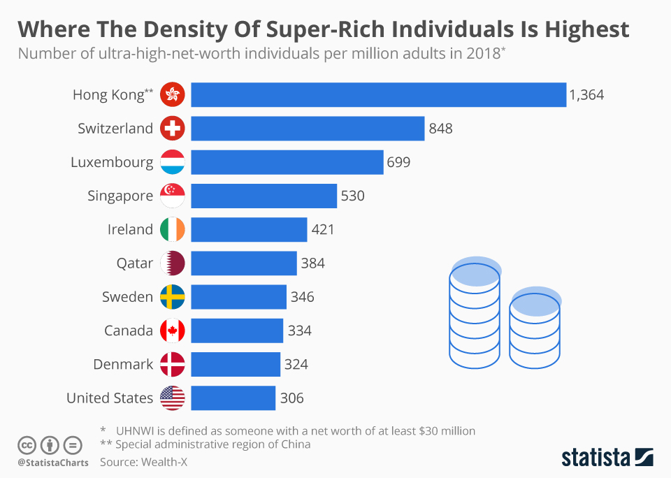 Infographic: Where The Density Of Super-Rich Individuals Is Highest  | Statista