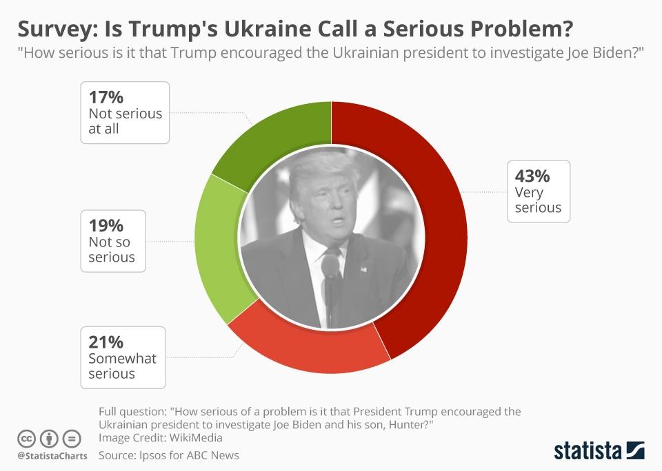 Infographic: Survey: Is Trump's Ukraine Call a Serious Problem? | Statista