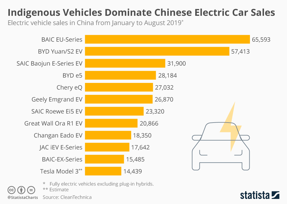 Infographic: Indigenous Vehicles Dominate Chinese Electric Car Sales  | Statista