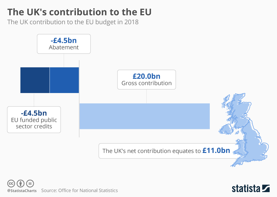 Infographic: The UK's contribution to the EU | Statista