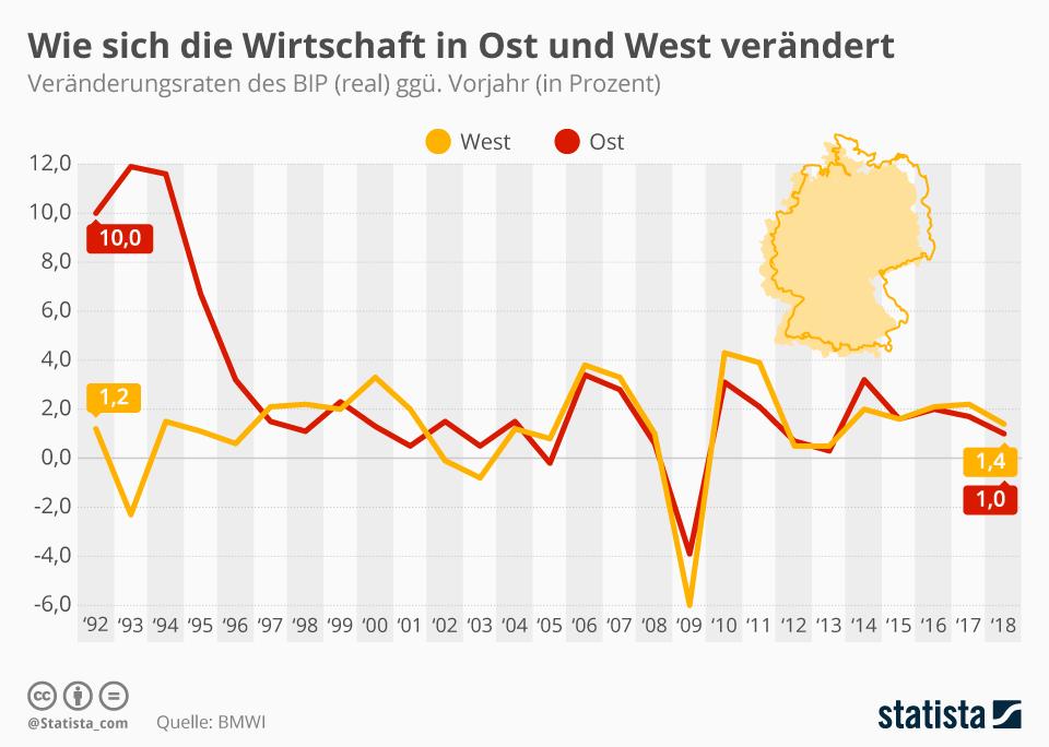 Infografik: Wie sich die Wirtschaft in Ost und West verändert | Statista