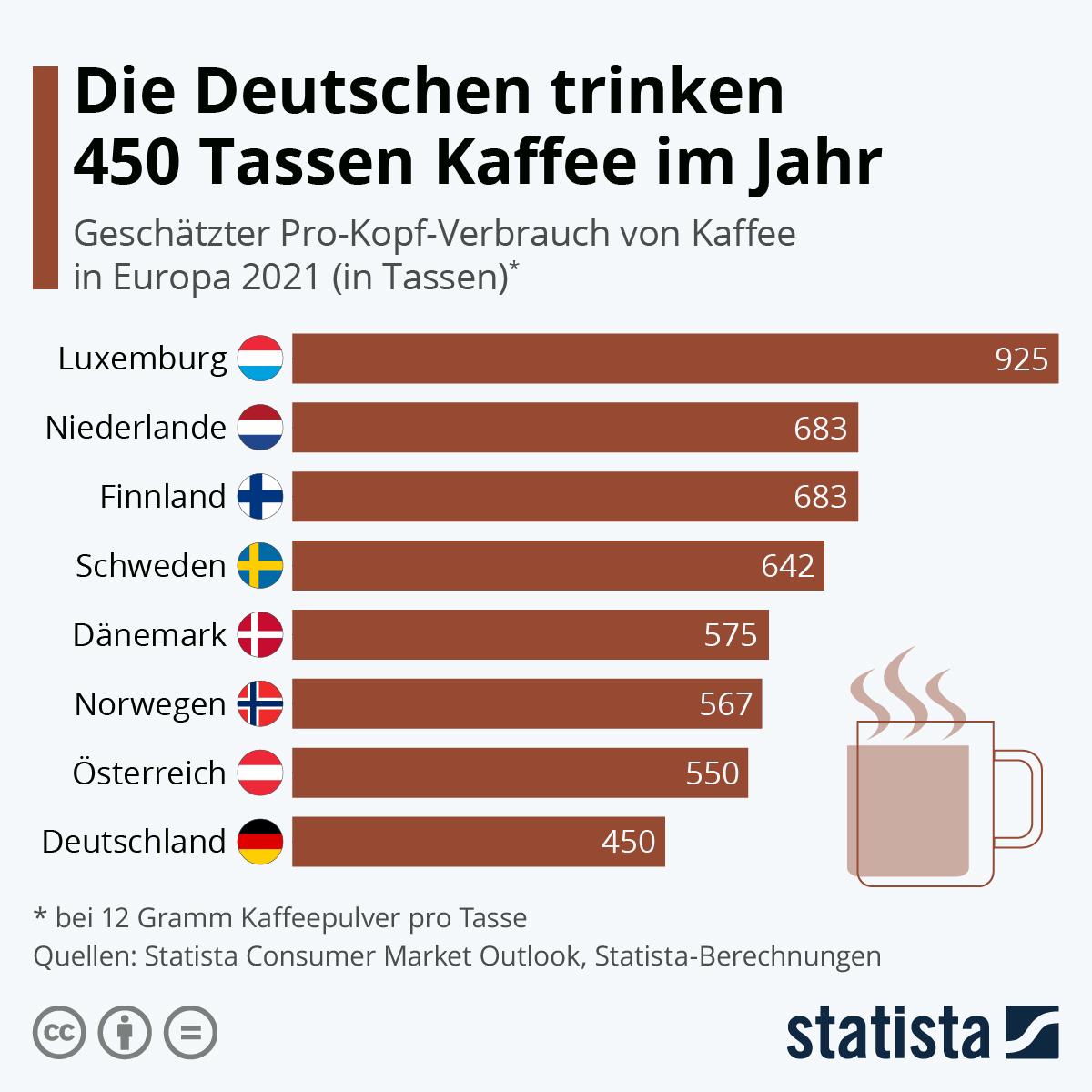 Infografik: Die Deutschen trinken 475 Tassen Kaffee im Jahr | Statista