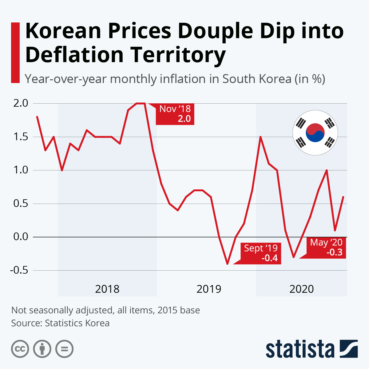 Infographic: Korean Prices in Deflation Territory   Statista