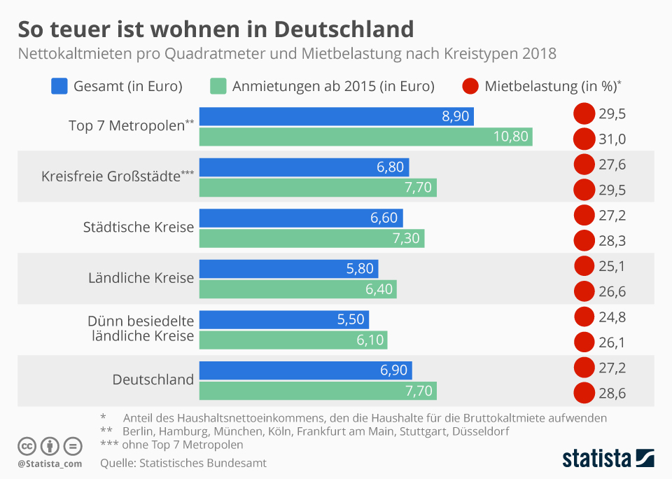 Infografik: So teuer ist wohnen in Deutschland | Statista