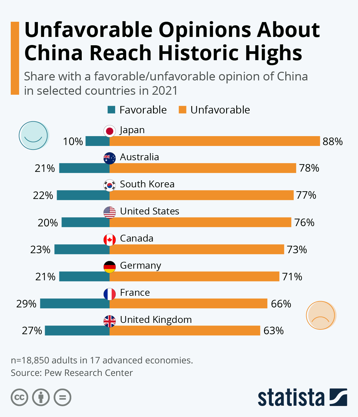 Infographic: Global Opinion On China Is Divided | Statista
