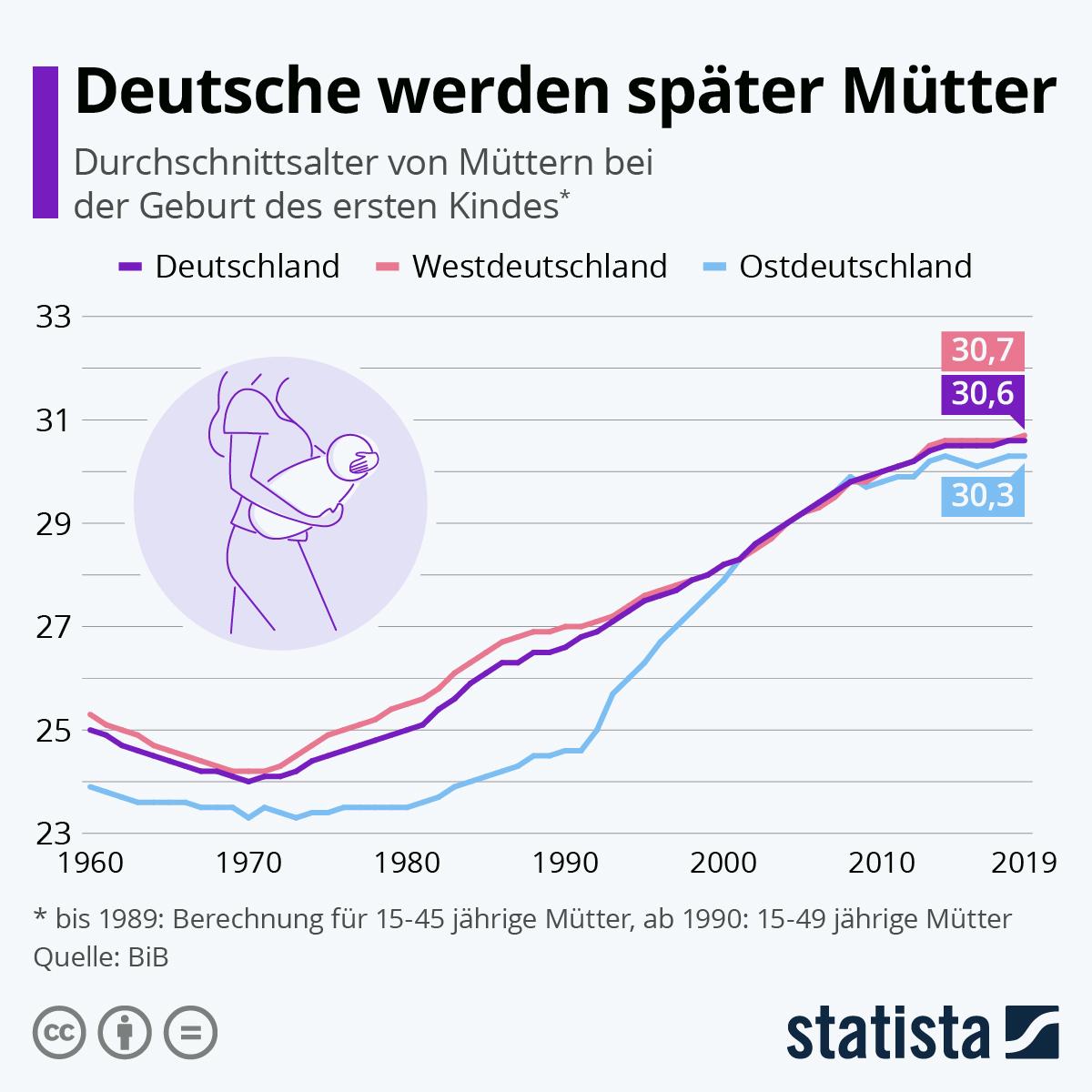 Infografik: Frau Ost und Frau West werden im selben Alter Mütter | Statista