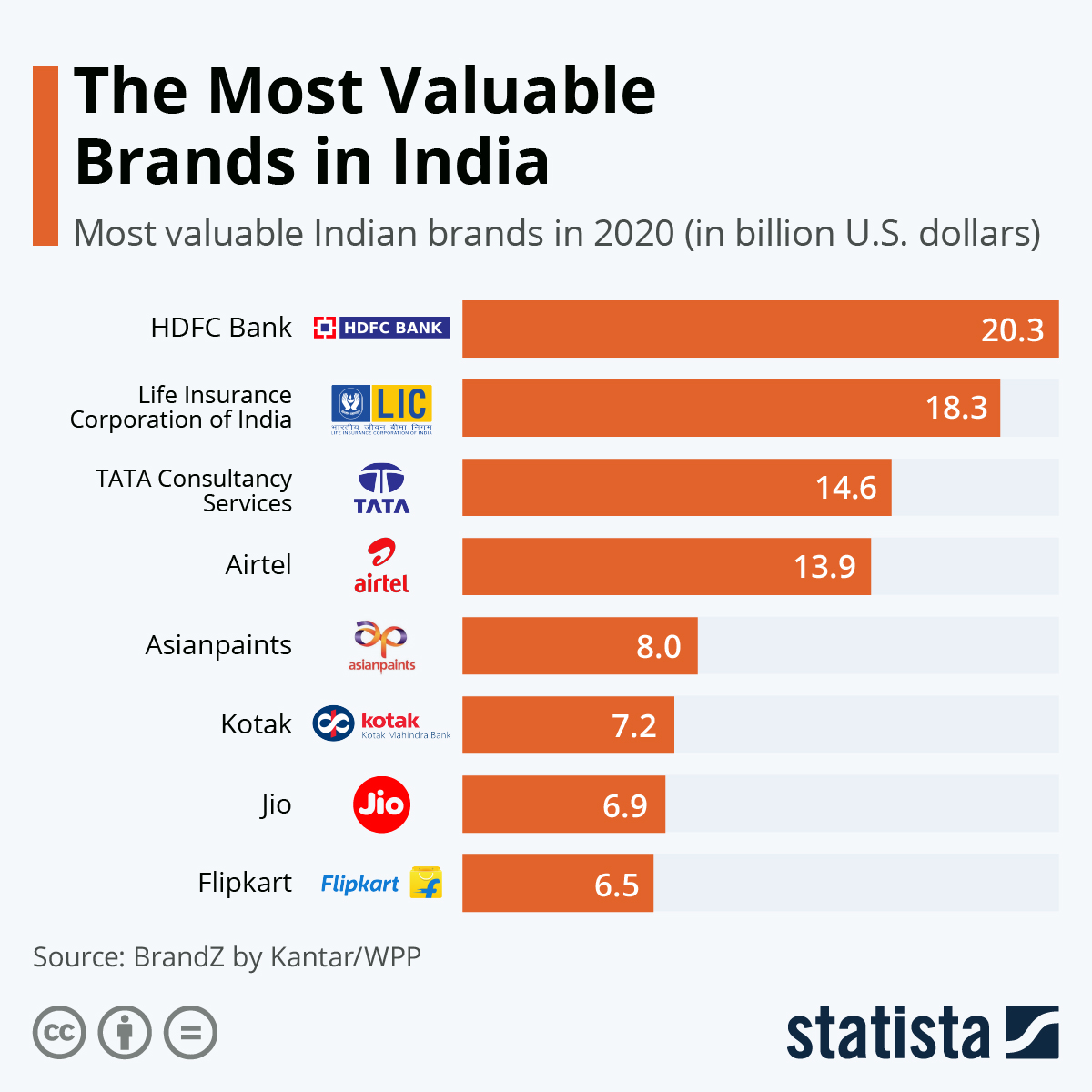 Infographic: The Most Valuable Brands in India | Statista