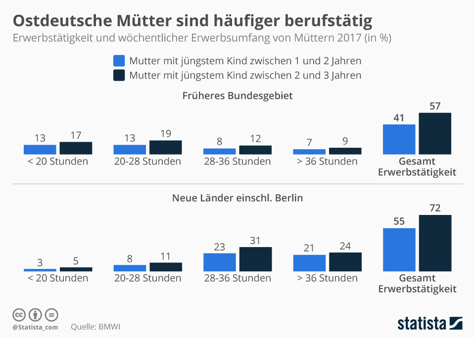 Infografik: Ostdeutsche Mütter sind häufiger berufstätig | Statista