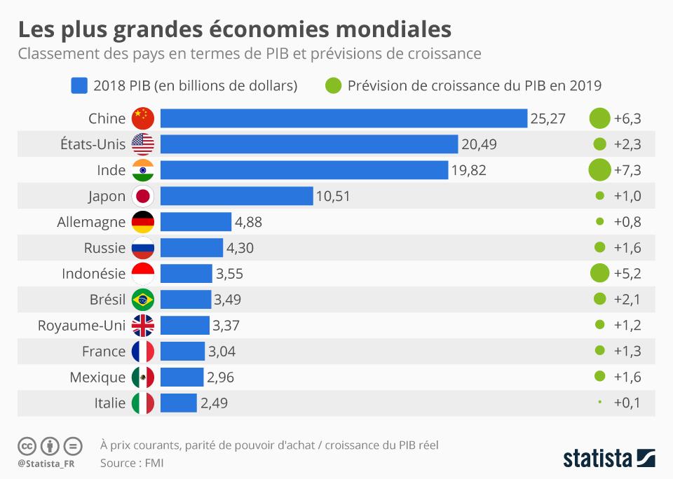 Infographie: Les plus grandes économies mondiales | Statista