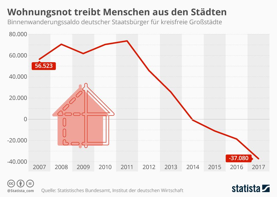 Infografik: Wohnungsnot treibt Menschen aus den Städten | Statista