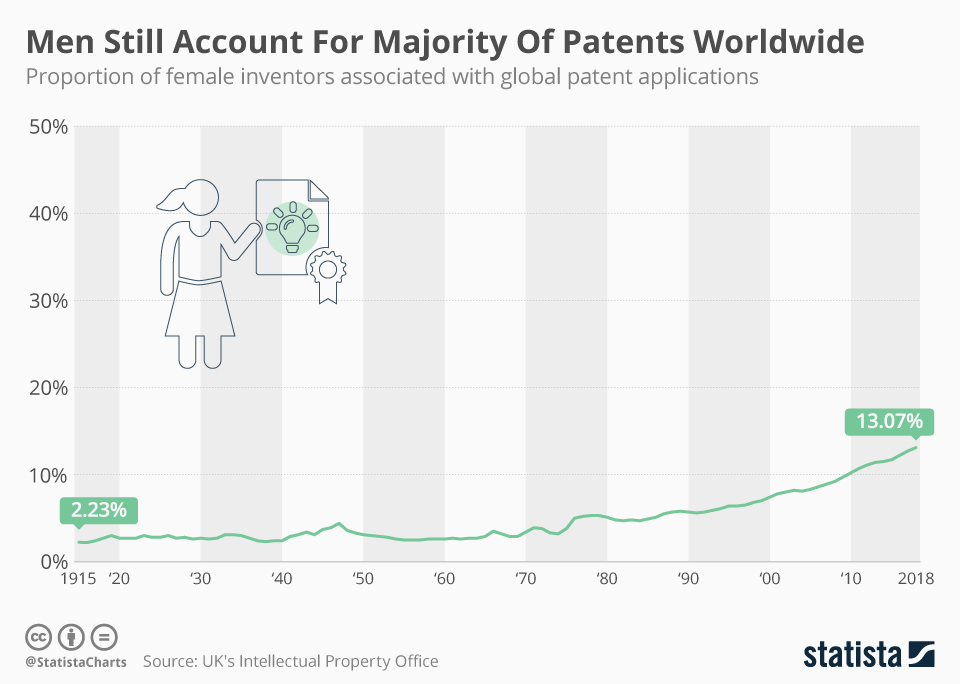Infographic: Men Still Account For The Majority Of Patents Worldwide  | Statista