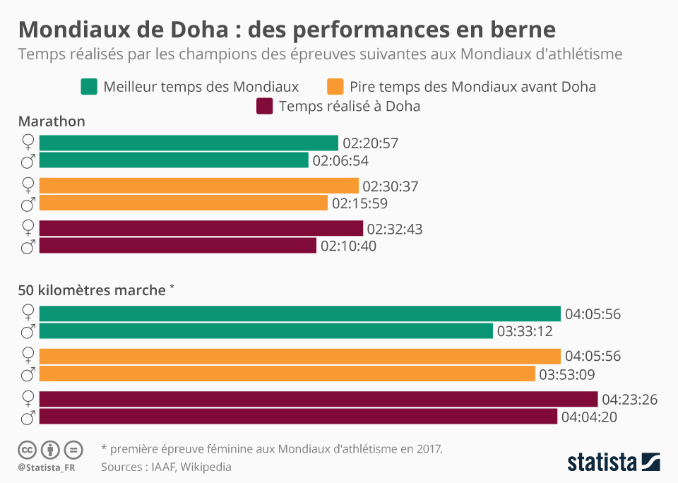 Infographie: Mondiaux de Doha : des performances en berne | Statista